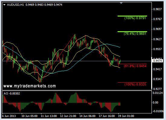 Технический анализ от MyTrade Markets - Страница 2 MTzwp