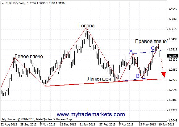 Технический анализ от MyTrade Markets - Страница 2 XoQms