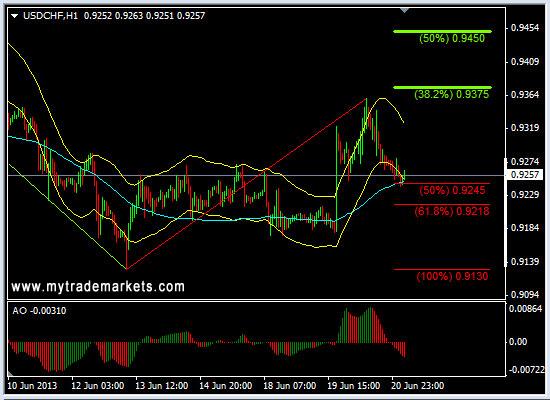 Технический анализ от MyTrade Markets - Страница 2 Yzxhg