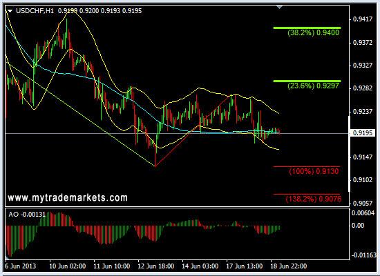 Технический анализ от MyTrade Markets - Страница 2 U9JCS