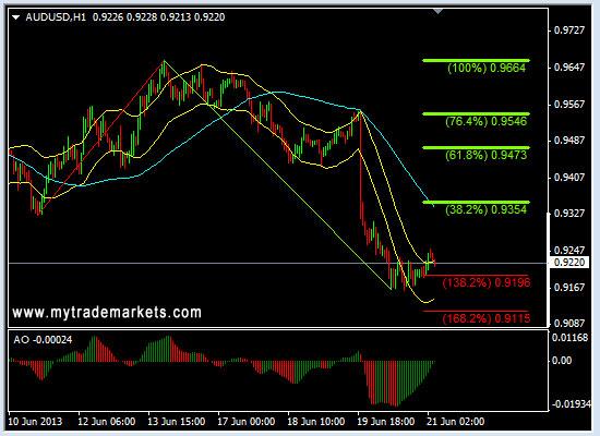 Технический анализ от MyTrade Markets - Страница 2 WI0bE